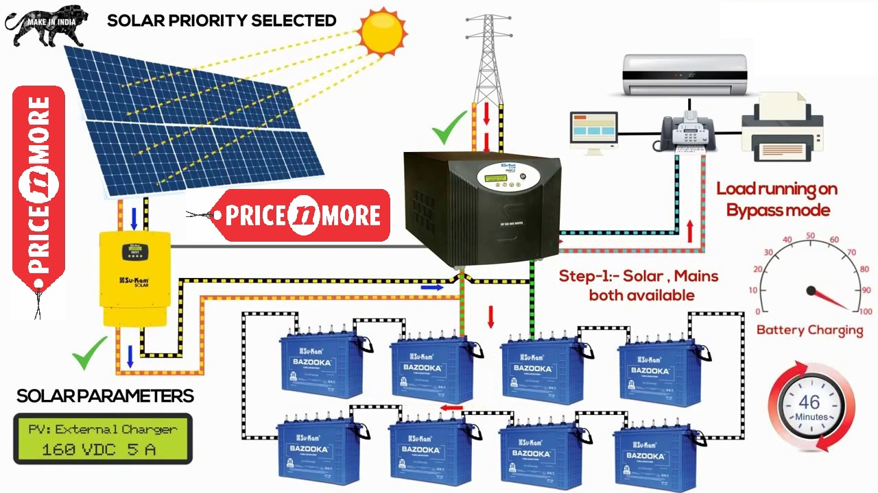 Off Grid Solar Panel System Price 1kw 10kw 2019 Pricenmore