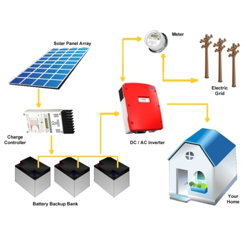 5kw Solar System Price Buy 5kw Solar Panel System Rs 3 25 Lakh