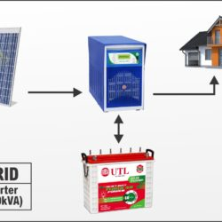 Tata Solar Panel Price List In India June 2020 Pricenmore