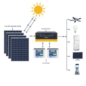1kW Off-Grid Solar Panel System With Battery and inverter